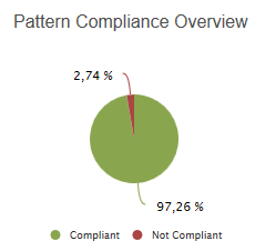 Pattern Compliance Overview